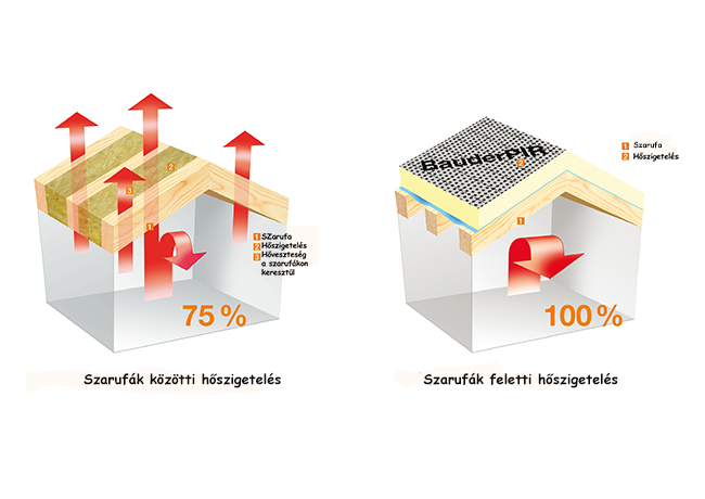 Bauder_Grafik Vergleich ZSD_ASDmagyarkicsi